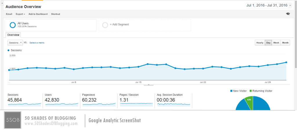 Huge Traffic - Analytics